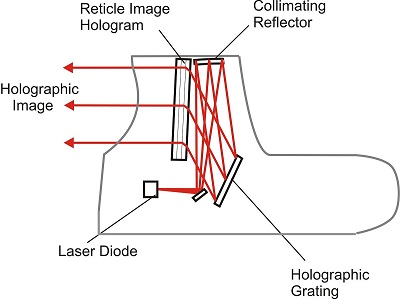 holographic sights how it works