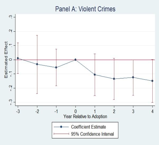 marijuana event study violent crime