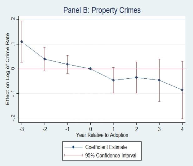 marijuana event study property crime