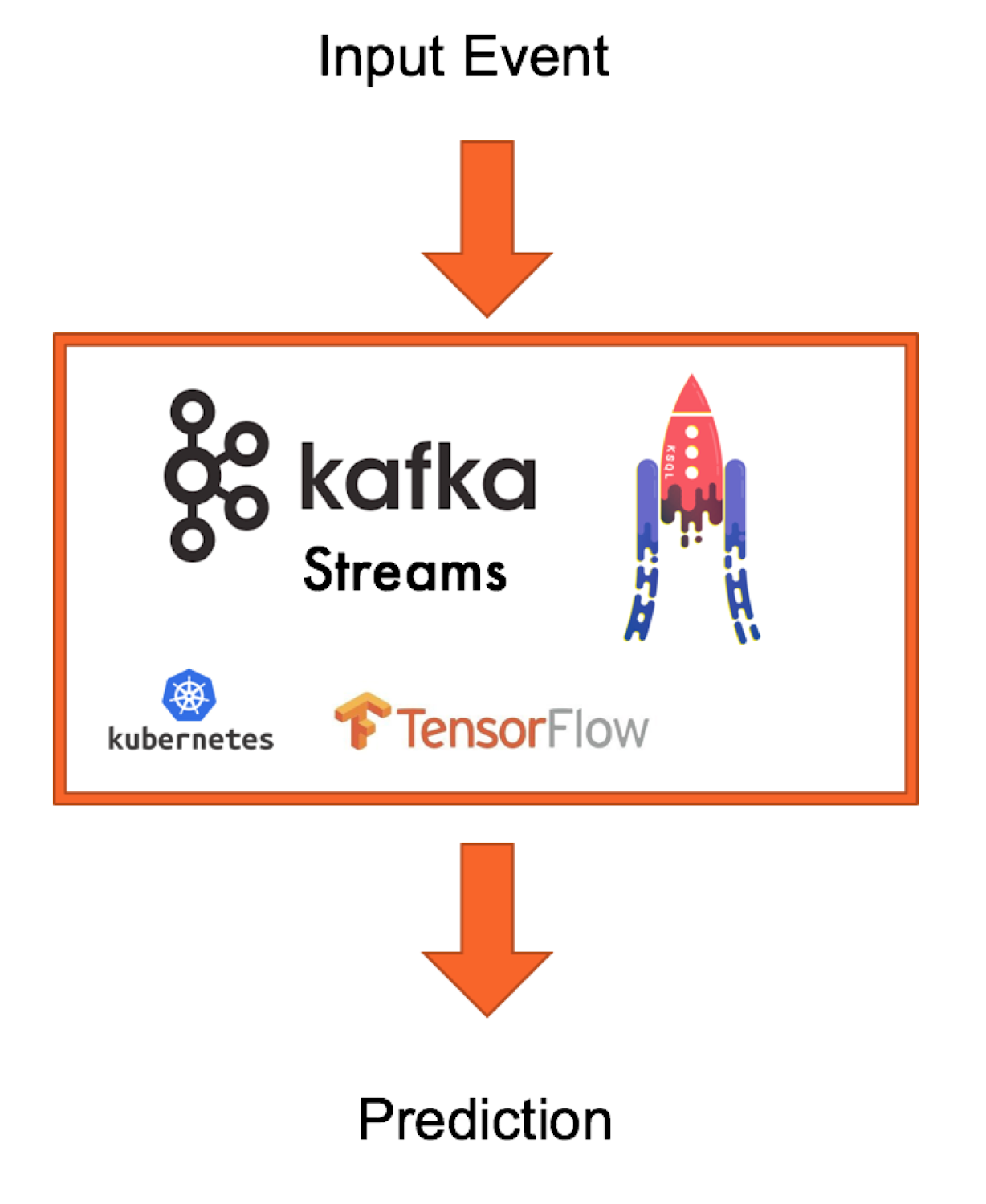 Enabling connected transformation with Apache Kafka and TensorFlow