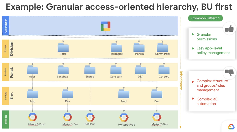 1 - example granular access-oriented hierarchy.jpg