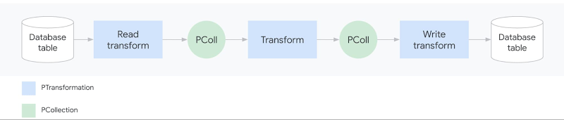 1 A simple Dataflow pipeline.jpg
