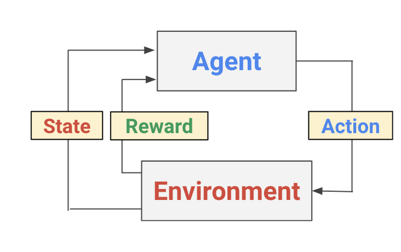 Deep reinforcement learning on GCP: using hyperparameters