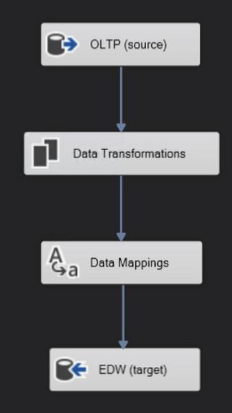 1 SSIS Data Flow.jpg