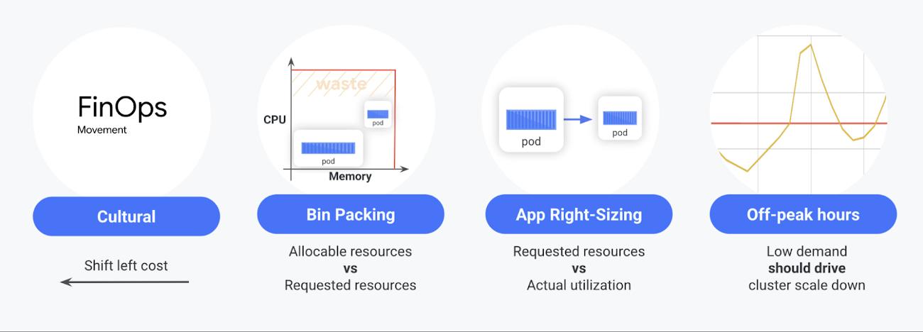 1 Understanding resource utilization and GKE costs.jpg