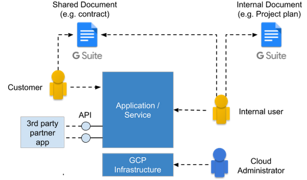 Identity and authentication, the Google Cloud way | Google Cloud Blog