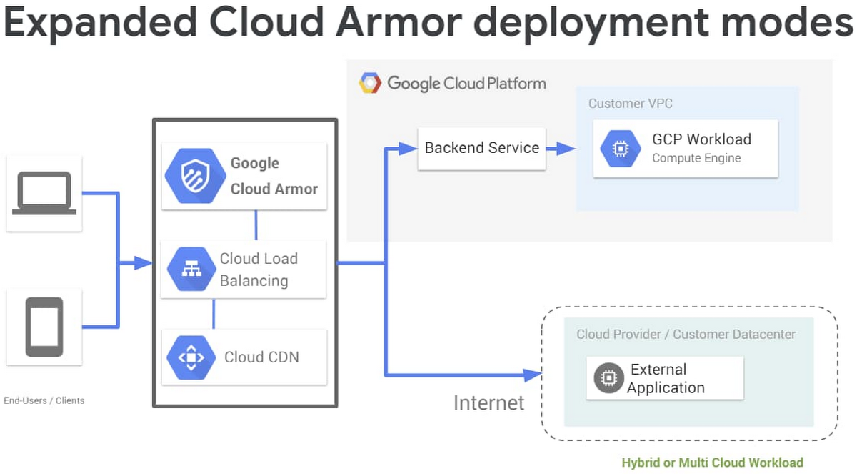 1 expanded cloud armor deployment.jpg