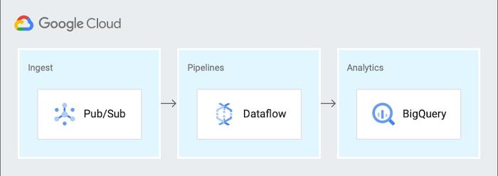 1 gcp diagram.jpg