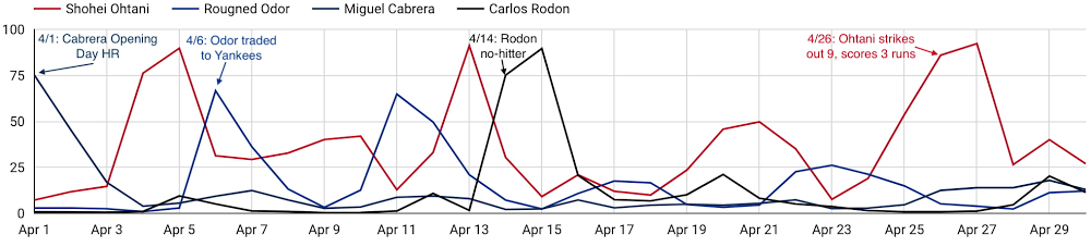 2021-04 4 MLB Players Digital Engagement Time Series with Annotations.jpg