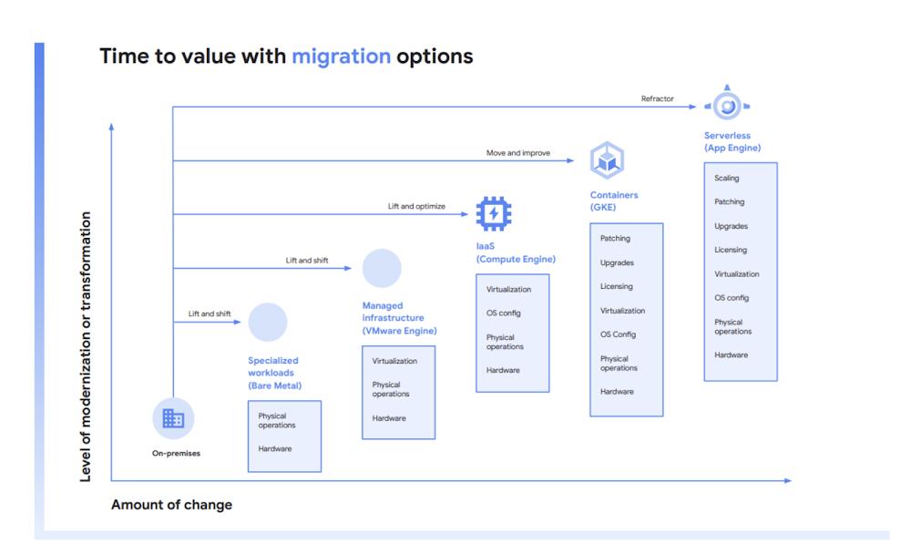 Cloud Migration White Paper - Options Diagram