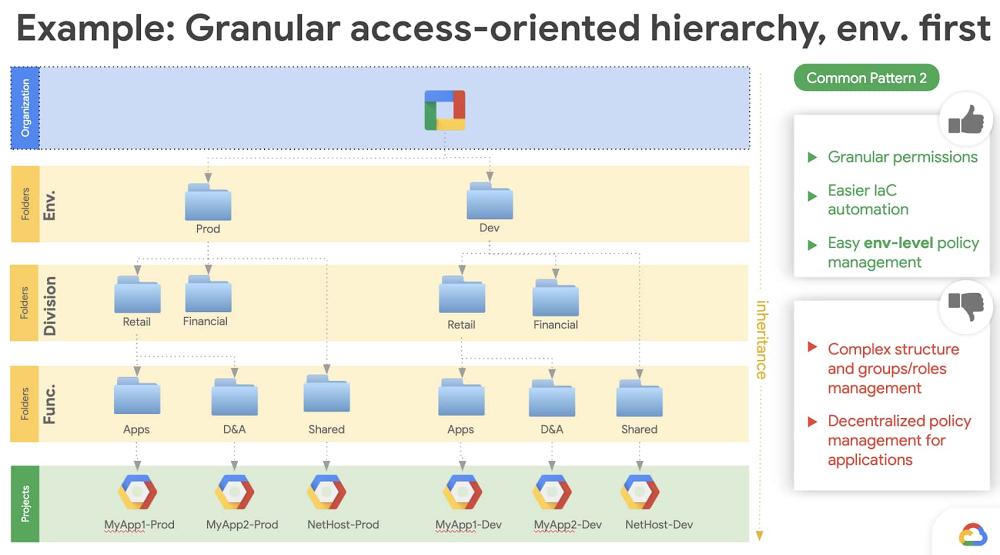 2 - example granular access-oriented heirarchy.jpg