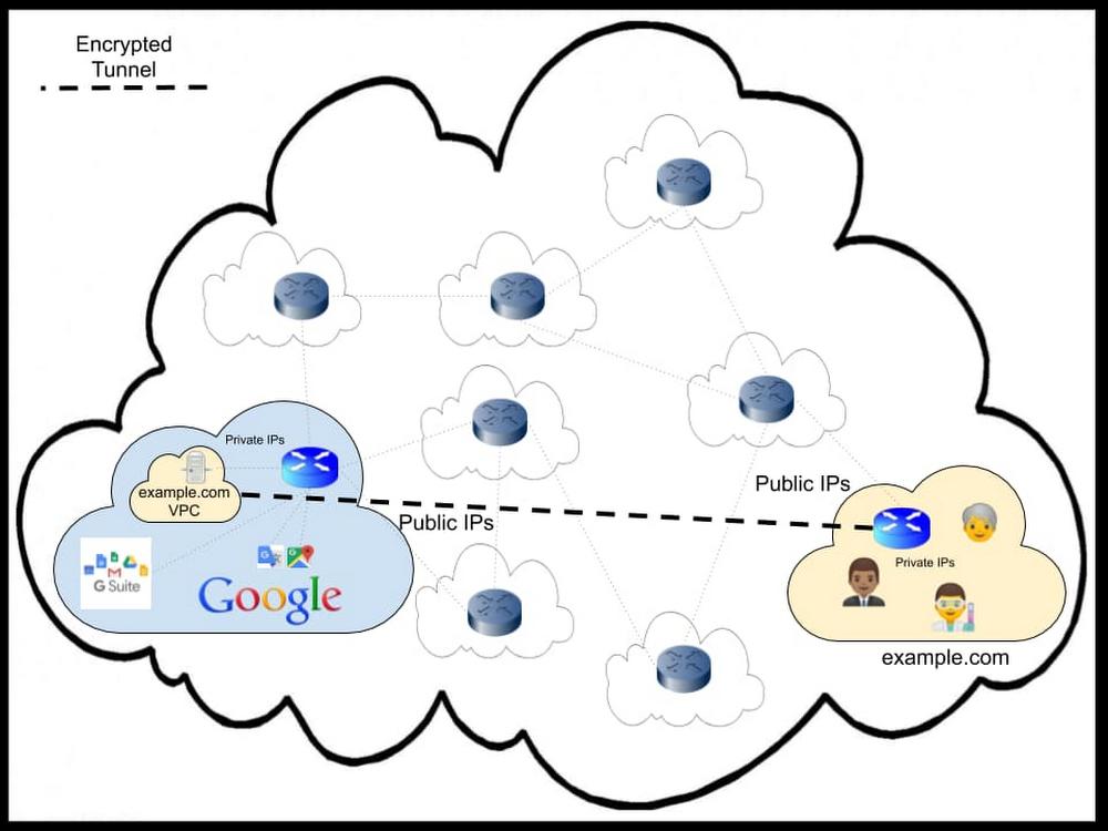 2 Cloud VPN connection setup.jpg