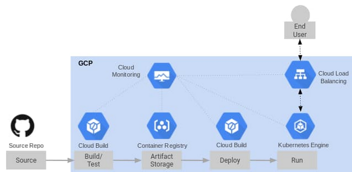 2 Google Cloud Platform CI_CD pipeline.jpg