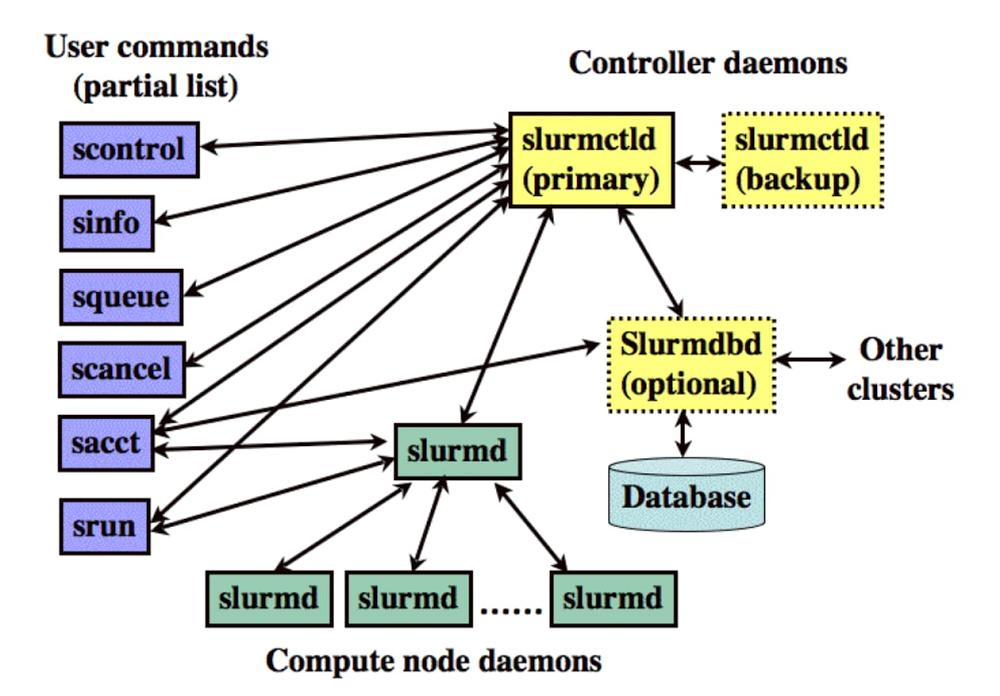 2 SLURM Components.jpg