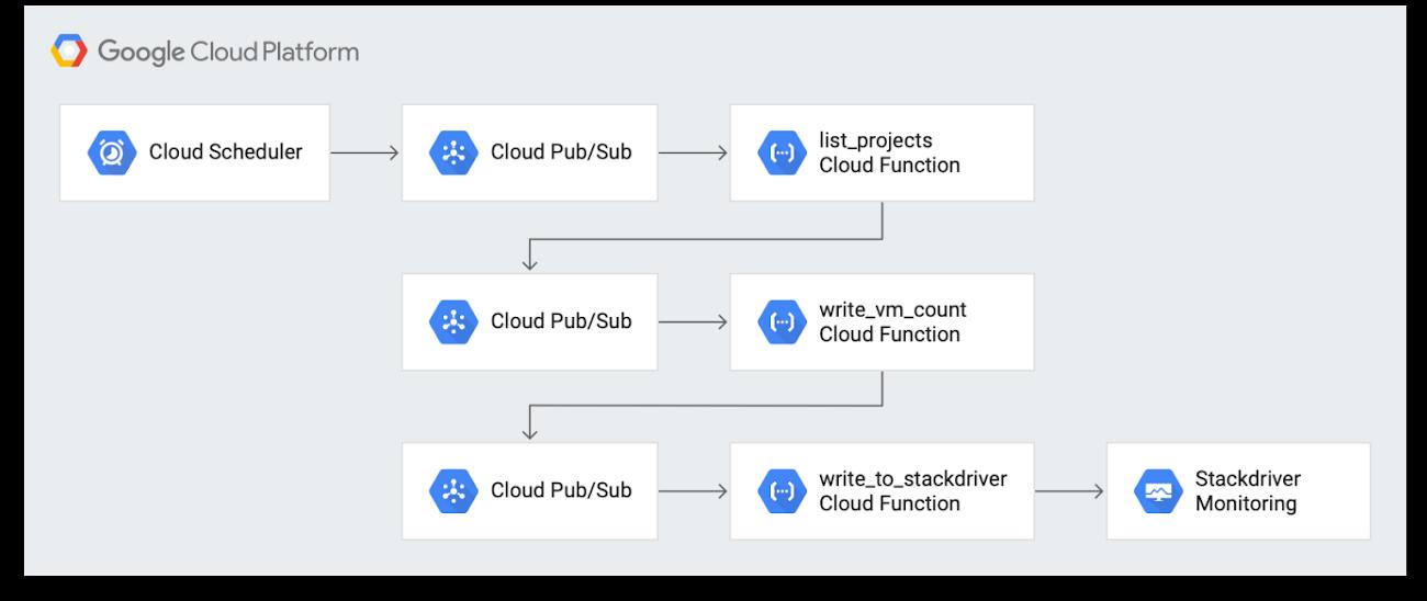 2 Stackdriver Monitoring diagram.png
