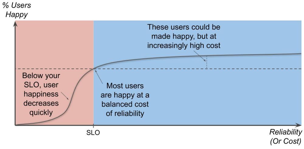 2 The optimal SLO threshold.png
