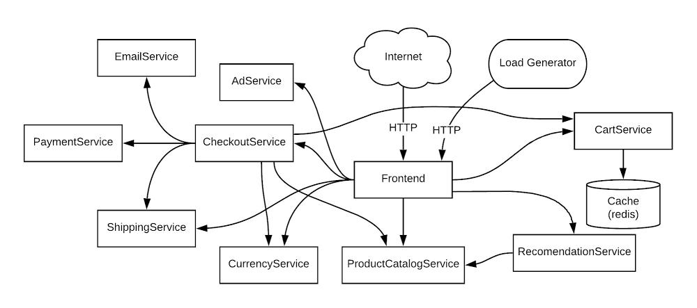 2  service architecture.jpg