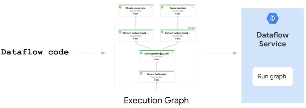 2 dataflow code.jpg