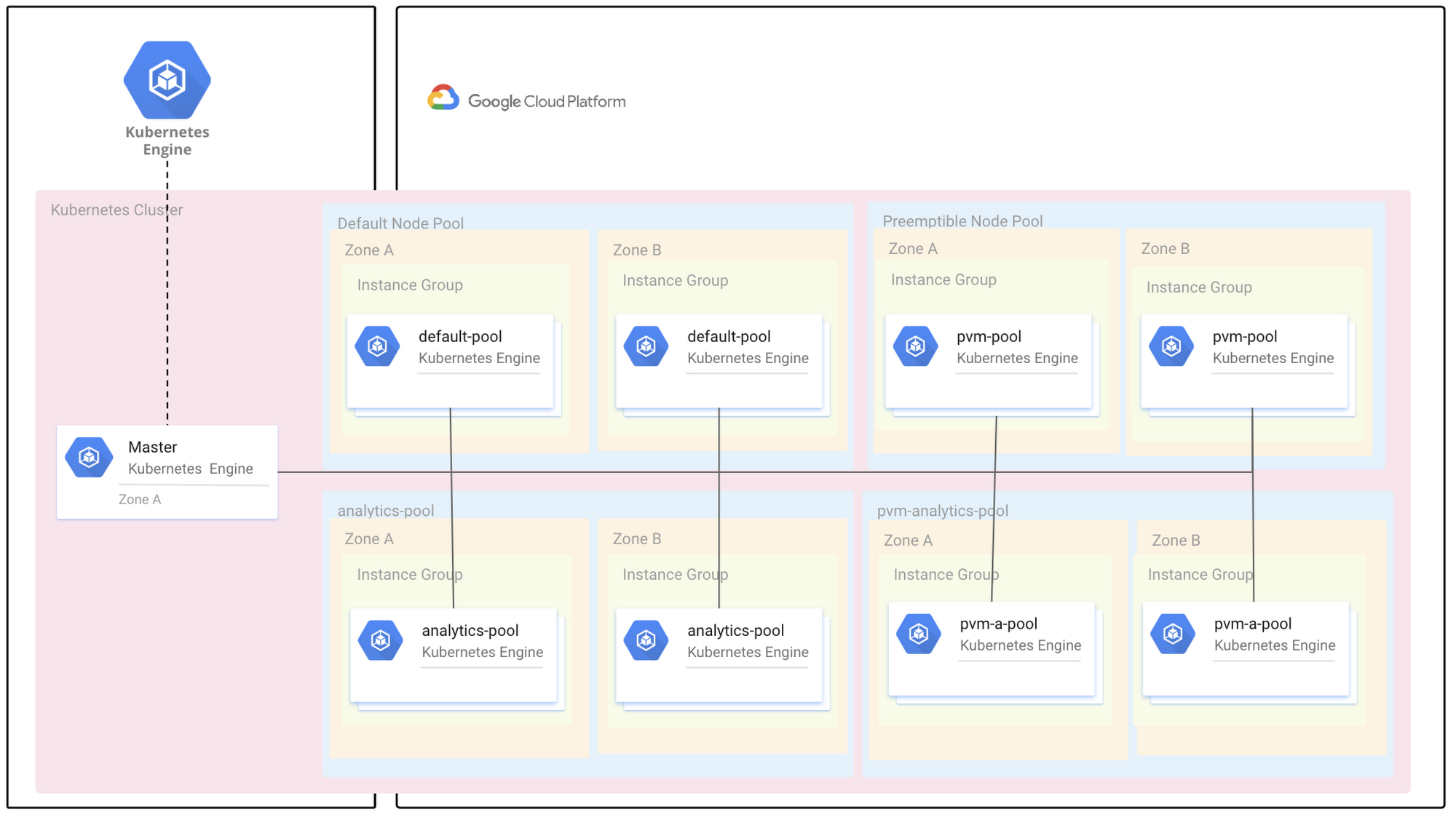 Cutting costs with Google Kubernetes Engine: using the