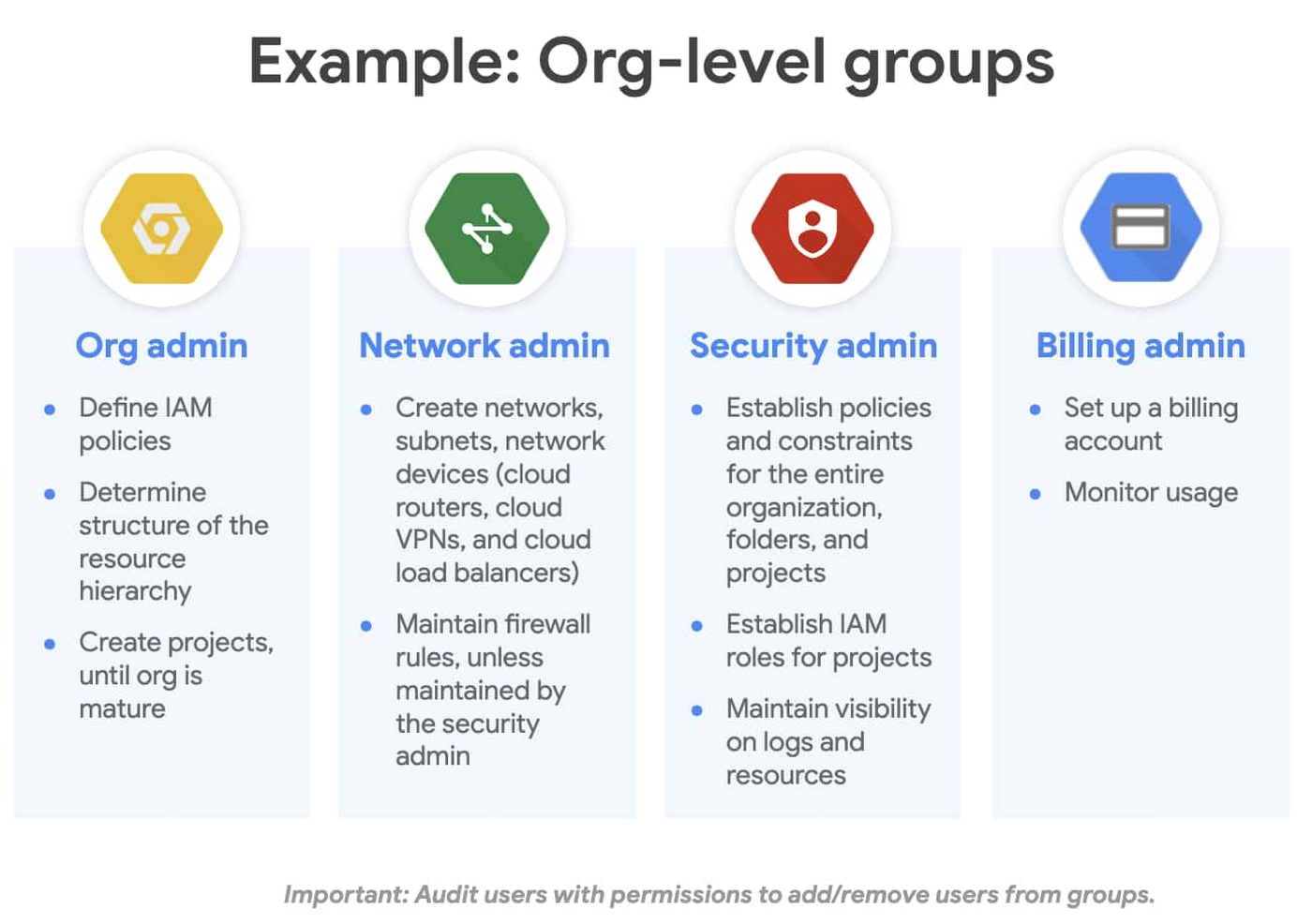 3 - example org-level groups.jpg