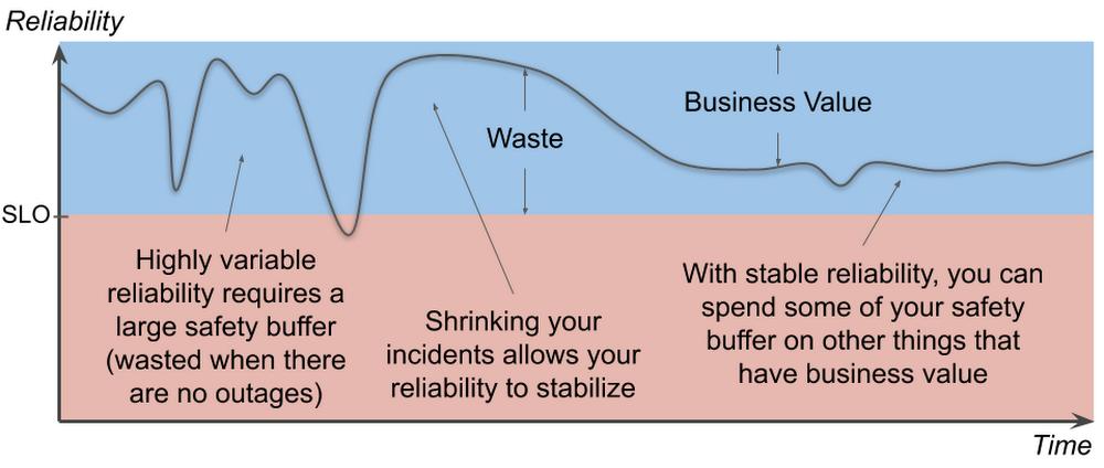 3 An unstable reliability curve.png