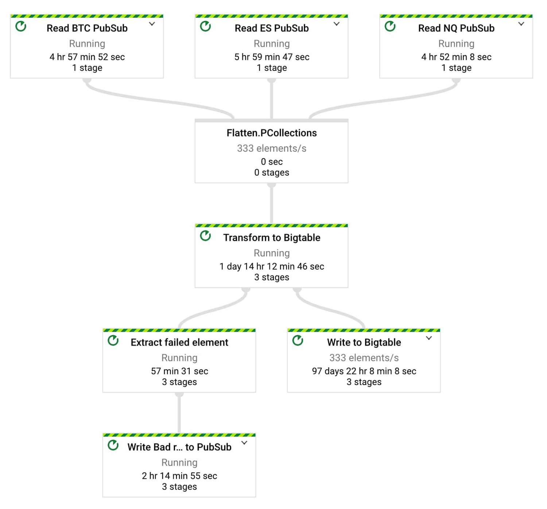 3 Dataflow job graph.jpg