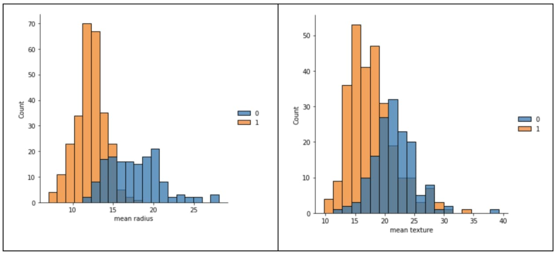 3 Plots from the dataset showing a relationship with the diagnosis.jpg