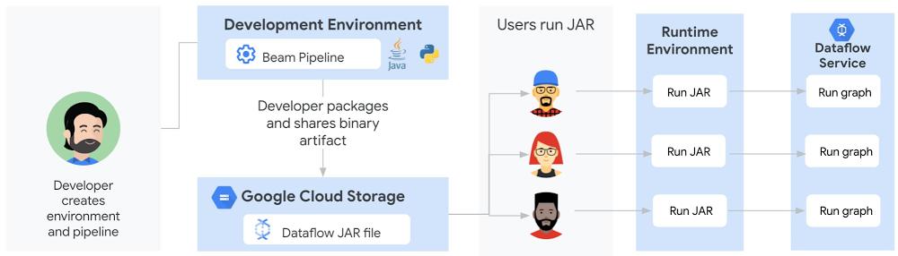 3 Sharing a Java-based Dataflow pipeline before Templates.jpg
