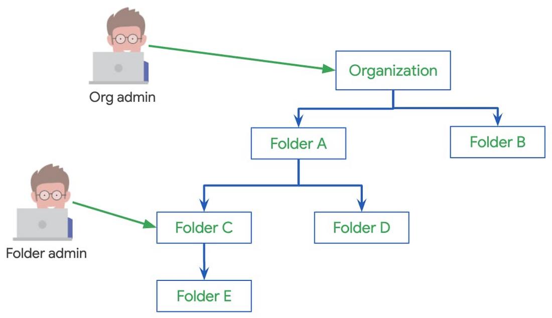 3 Using Google Cloud folders.jpg