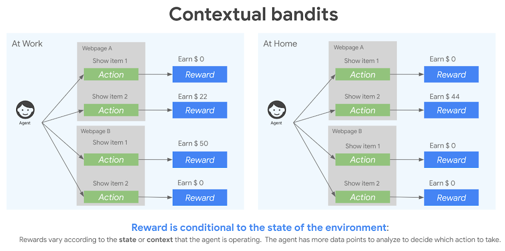 3 contextual bandits.png