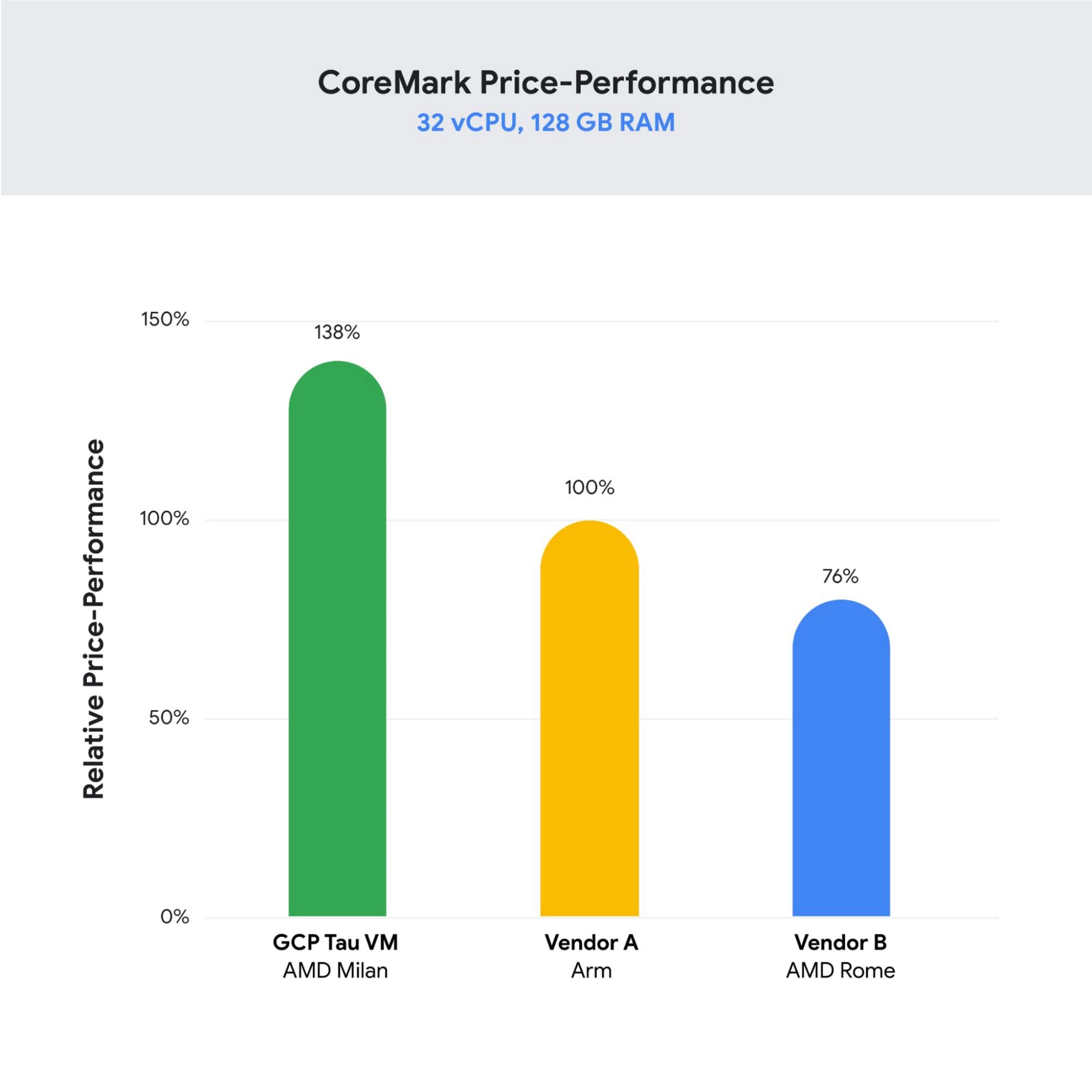 3 coremark performance.jpg