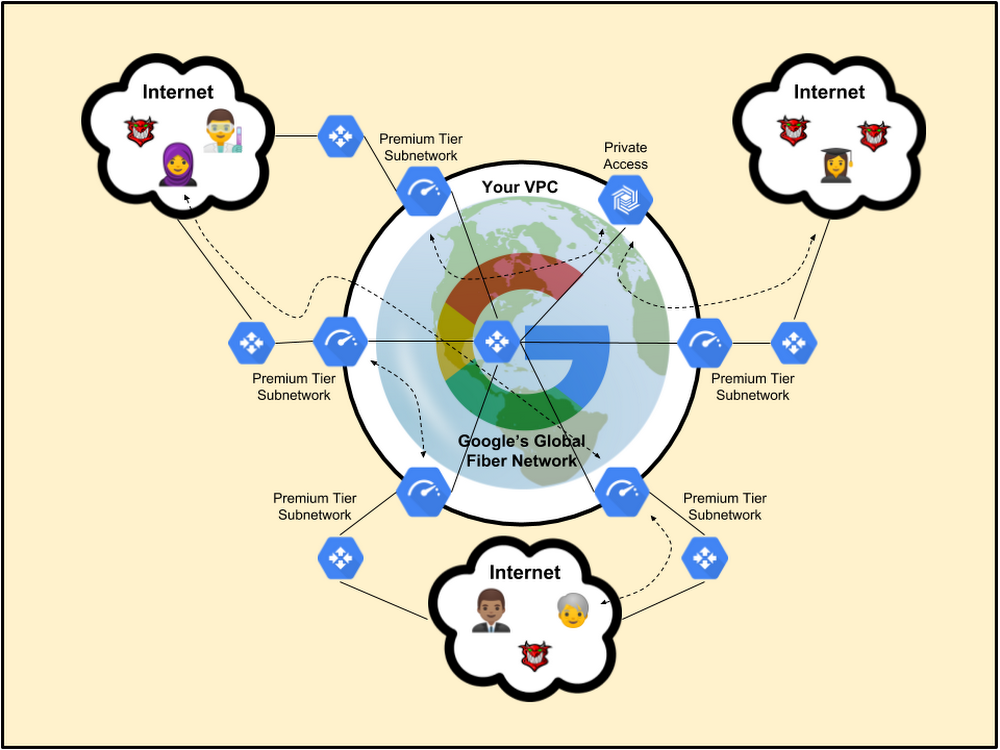 4. Google's Premium Tier cloud infrastructure..png