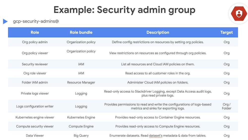 4 - example security admin group.jpg