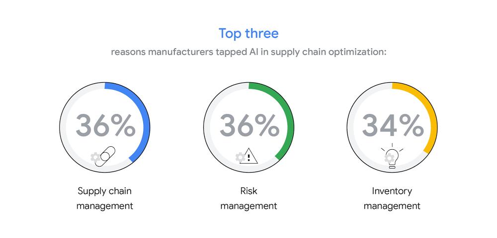 4 AI acceleration in manufacturing.jpg