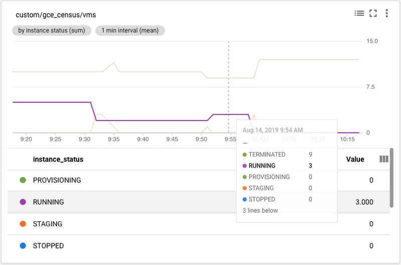 4 Stackdriver custom metric dashboard.png
