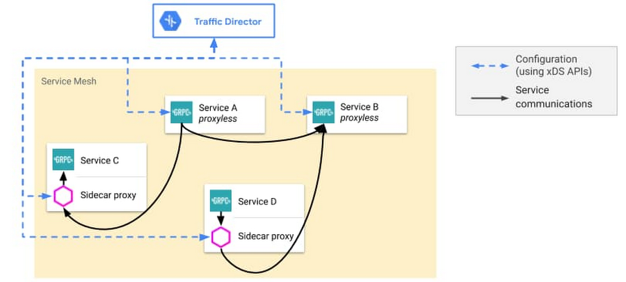 Traffic Director supports service mesh deployments that include both proxyless and proxy-based gRPC applications