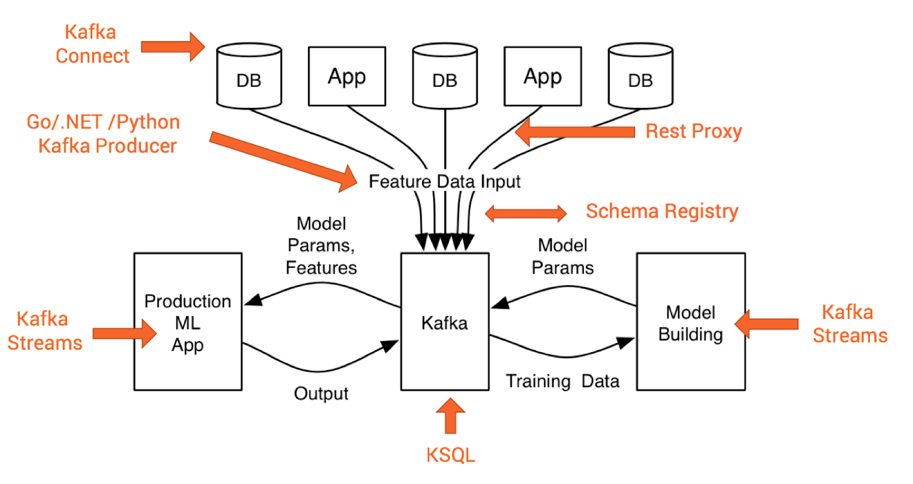 Enabling connected transformation with Apache Kafka and