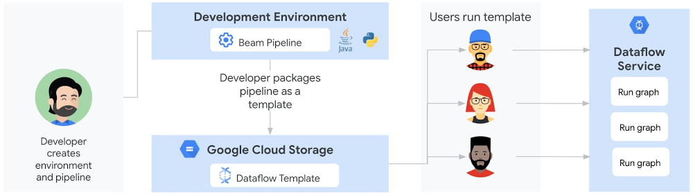 5 Sharing a Dataflow pipeline with Flex Templates.jpg