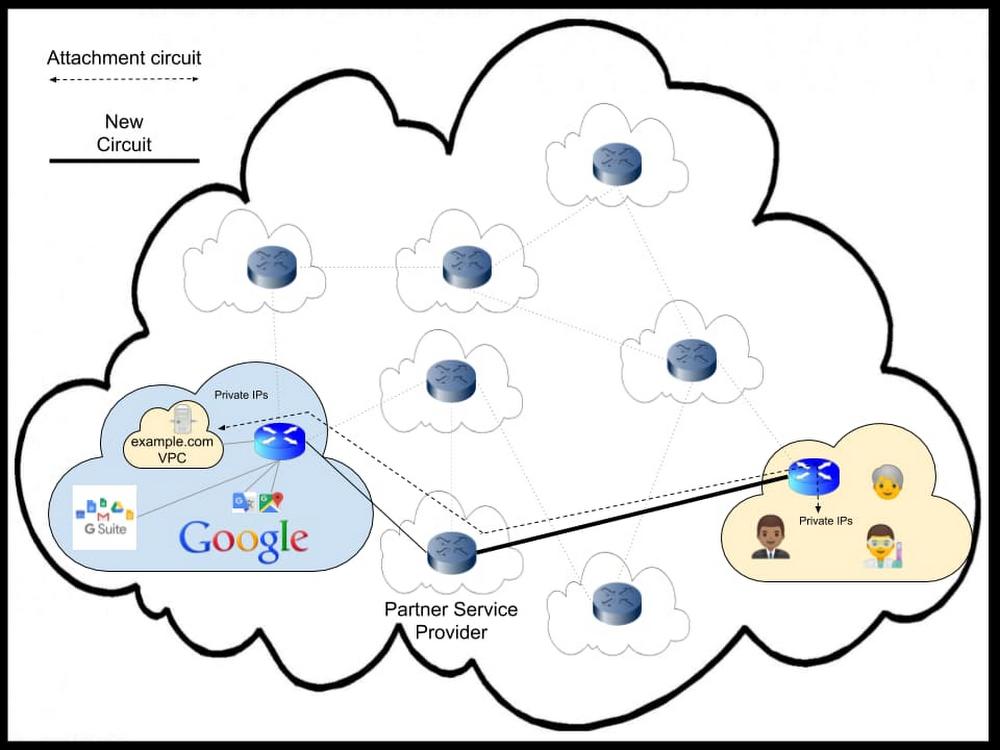 5  Partner Interconnect.jpg