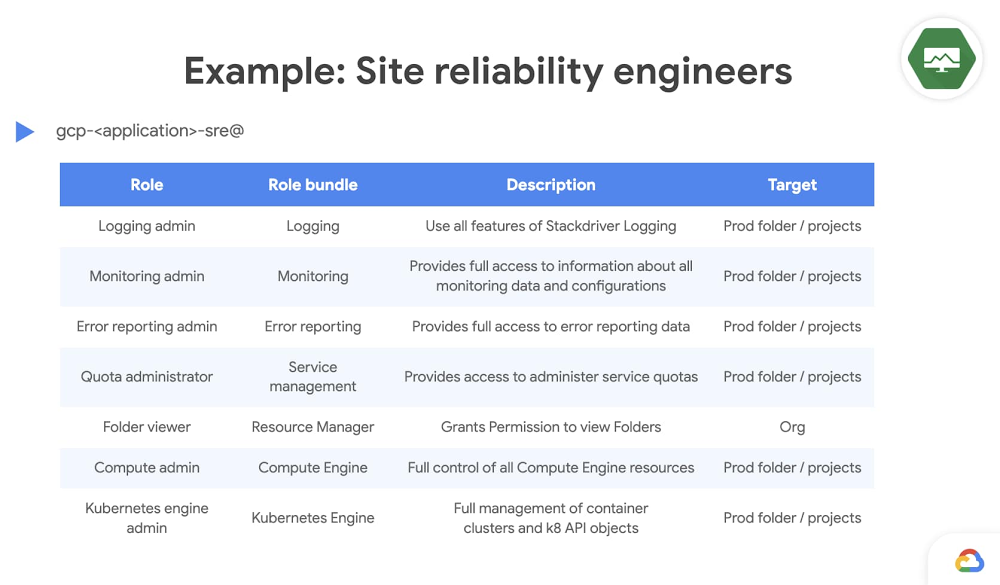 6 - example site reliability engineers.jpg