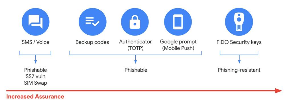 6 Enforcing additional verification steps for increased assurance.jpg