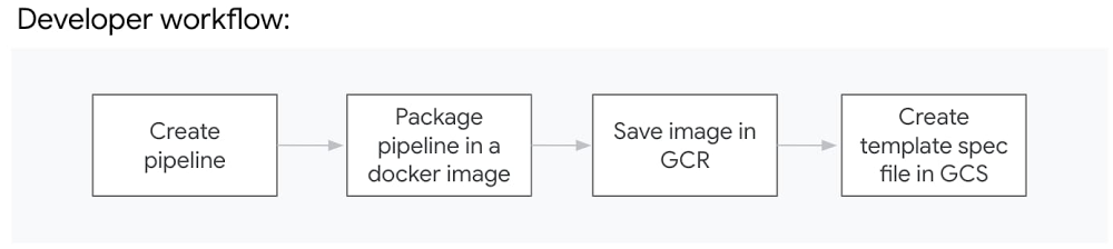 6 Four steps in the developer workflow.jpg