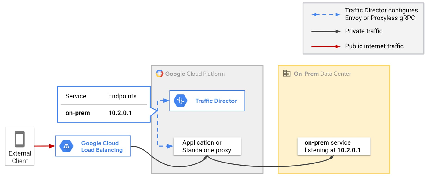 Google Cloud's edge services.jpg