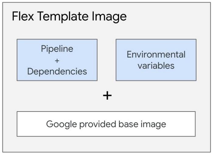 7 Components inside the Flex Template Docker image.jpg