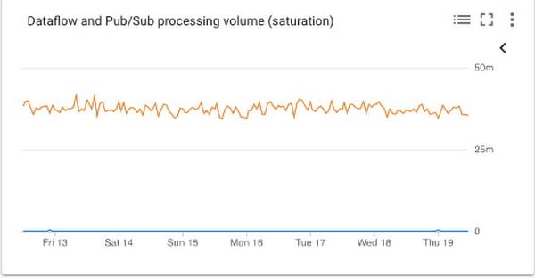 8 dataflow and pubsub.jpg