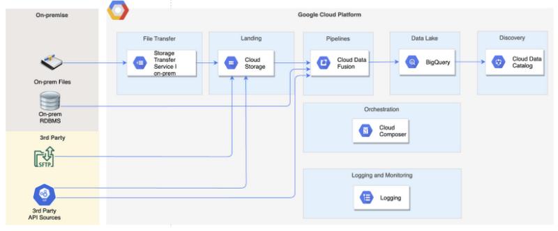 Data Lake Architecture