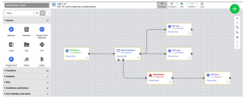 Sample Data Fusion Pipeline