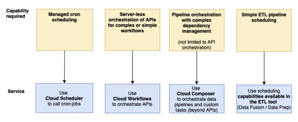 Orchestration Service Selection Considerations