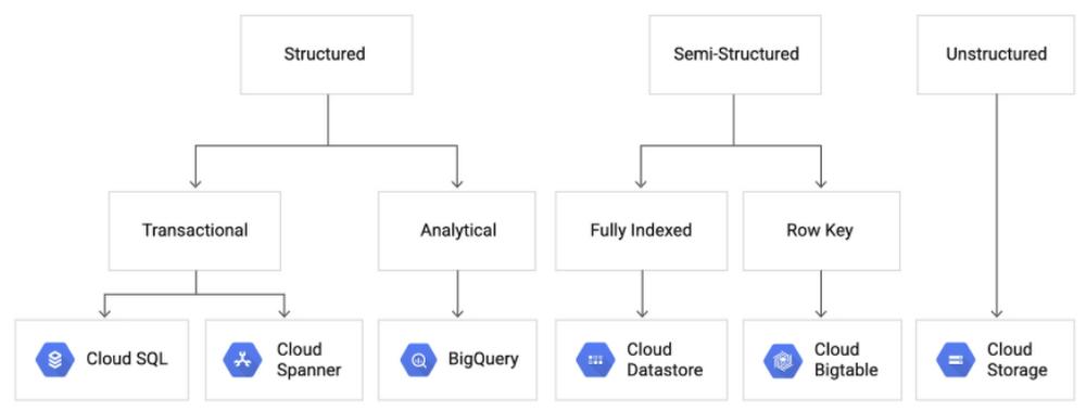 Database options on GCP