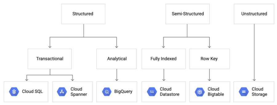 Database options on GCP